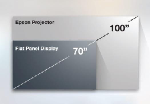 Epson projector vs flat panel display
